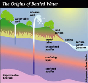 Origin of Bottled Water